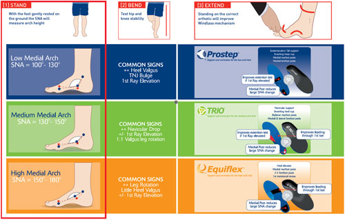 3 Point Pivot Orthotic Prescription Assessment System
